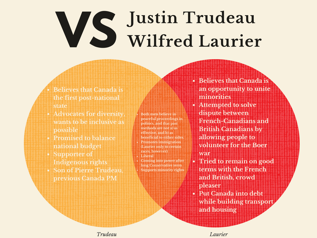 justin-trudeau-wilfred-laurier